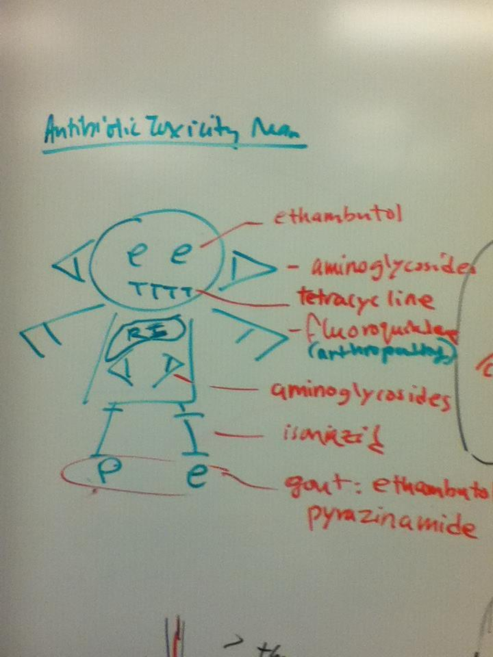(drawing of a man with different body parts from the letters of antibiotics)